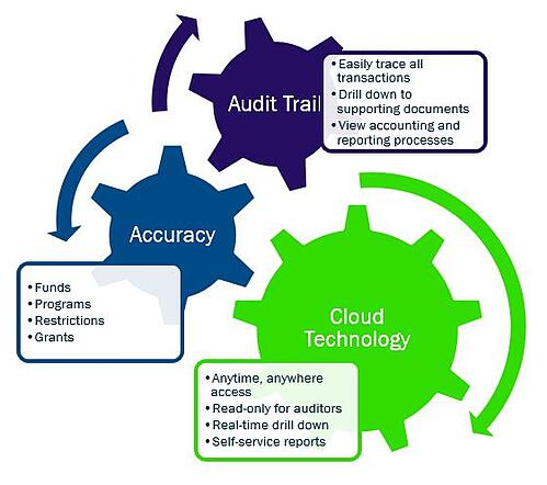 Automation drives time and cost savings in nonprofit audits