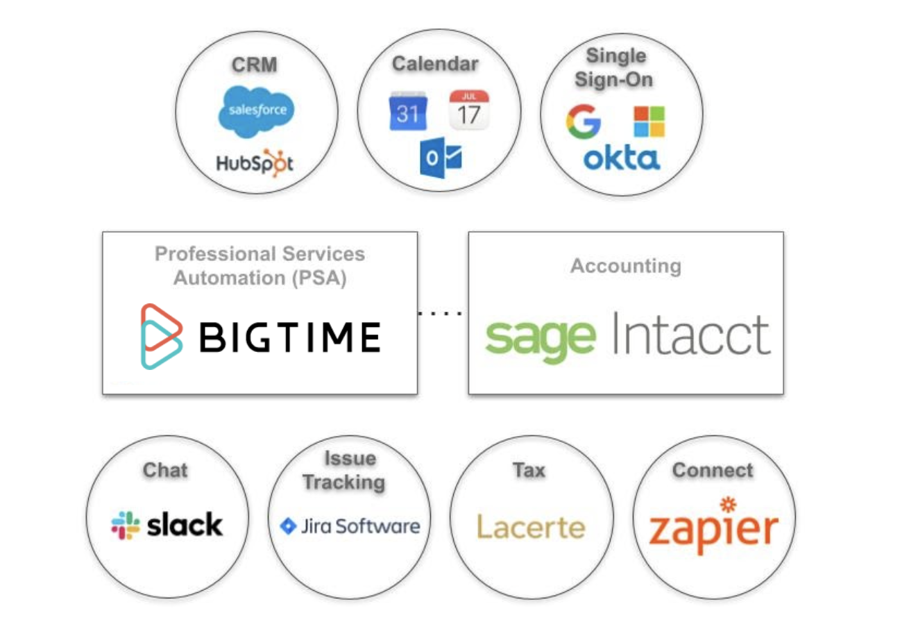 PS Firm Tech Stack Graphic