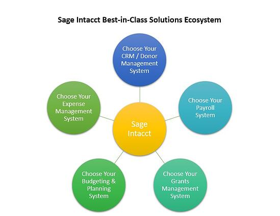 Best-in-class Solutions Ecosystem