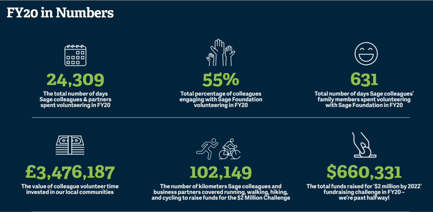 Sage Foundation FY20  in Numbers
