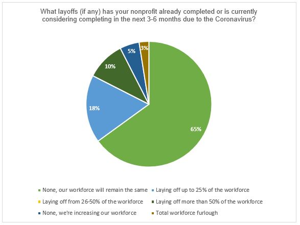 Nonprofit Pie Chart - Layoffs Considering During Covid-19 Crisis