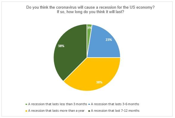 Nonprofit Pie Chart - Will Coronavirus Lead to Recession