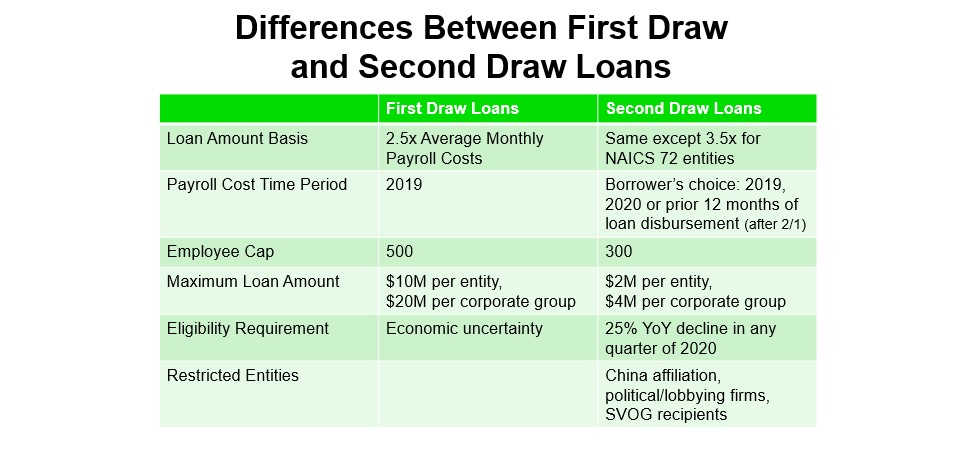 Difference Between First Draw and Second Draw Loans