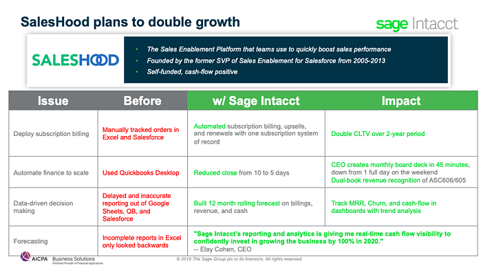 SalesHood Has the Subscription Management Software to Help Them Double Growth
