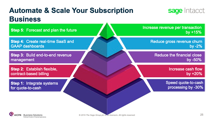 Automate & Scale Your Subscription Business