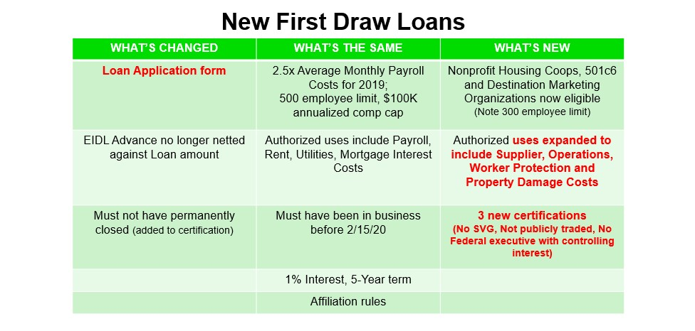 New First Draw Loans