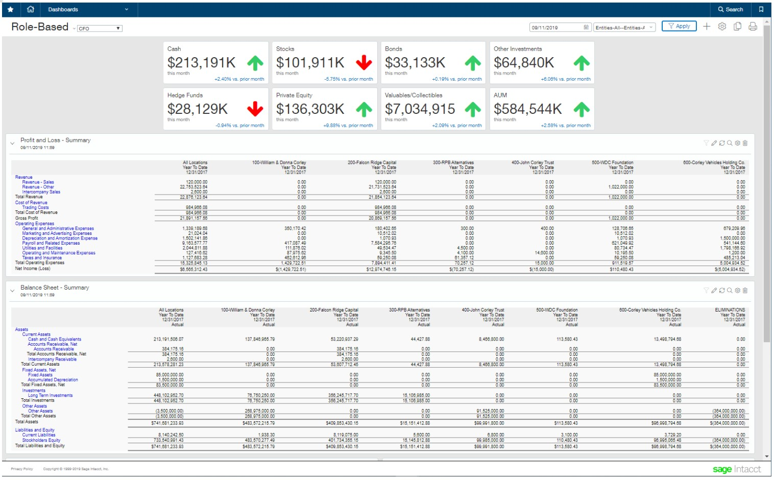 role-based dashboard for FS