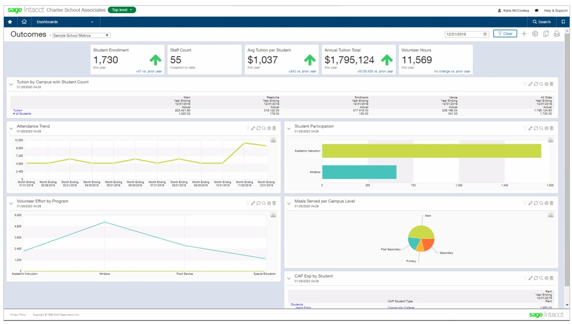 Sage Intacct Outcome Metrics Dashboard for Education Nonprofits